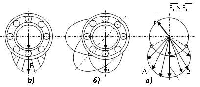 схема нагрузки колец подшипника